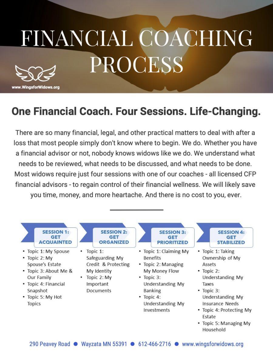 Flyer: Coaching Process